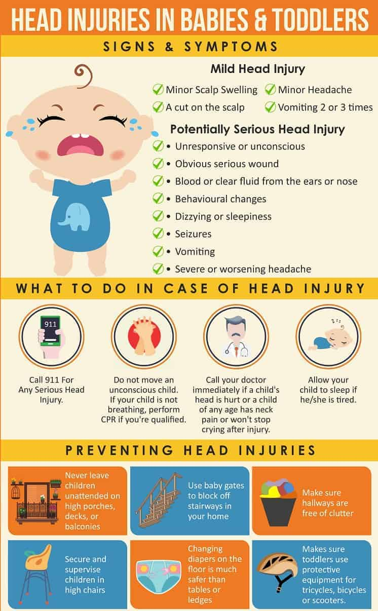 After my daughter's recent bump, I put together an infographic to help other parents know when a bump to the head was a mild injury or a reason to head to the ER.