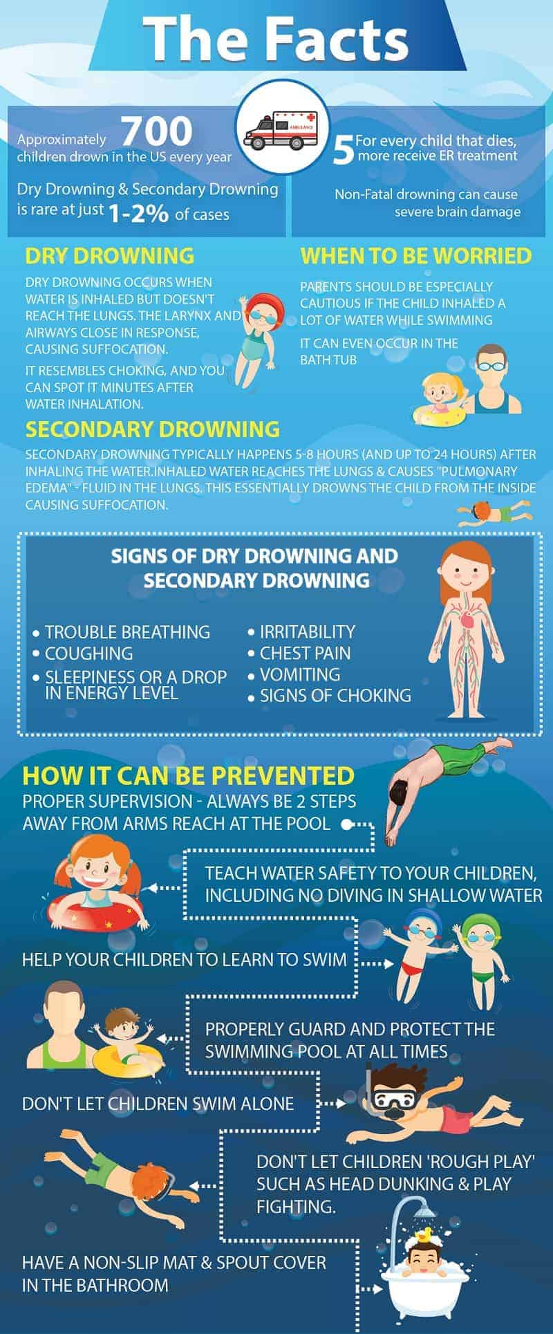 dry drowning infographic