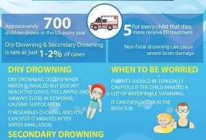 Dry Drowning Amp Secondary Drowning What You Need To Know